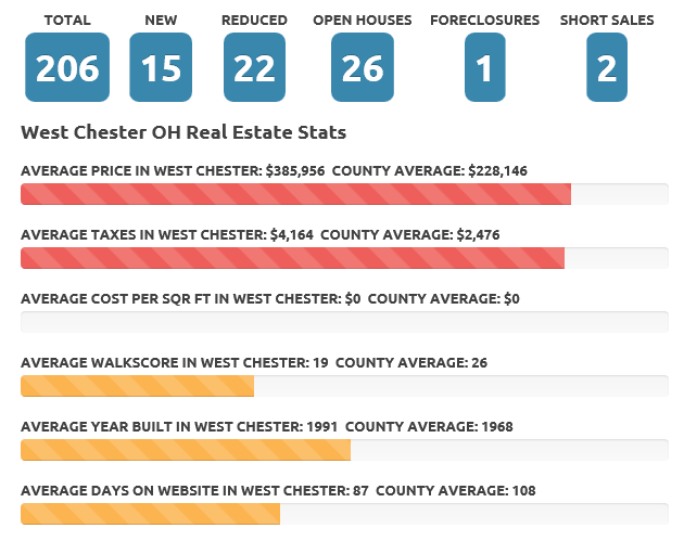 Mar 2016 West Chester real estate market