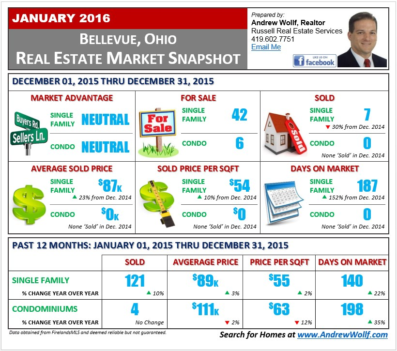 Bellevue Real Estate Market Report - January 2016