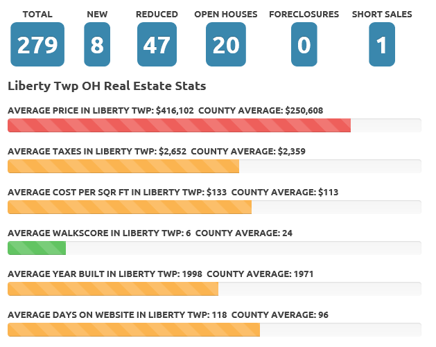 Liberty Twp Oct 2017 real estate market