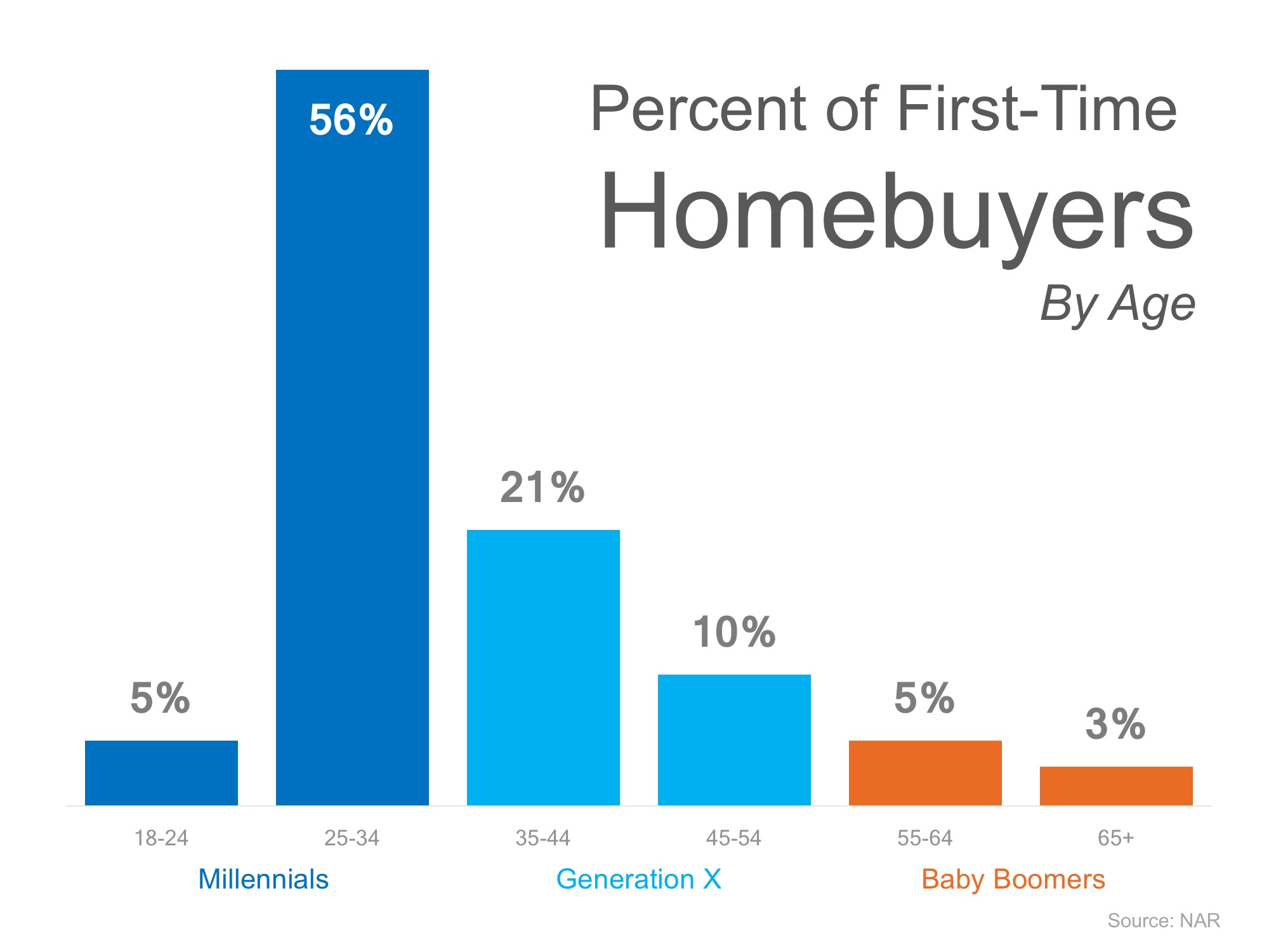 Percent of first time home buyers by age