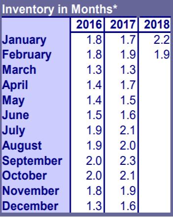 Portland Real Estate Inventory Feb 2018