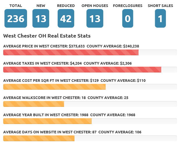 August 2016 West Chester real estate market
