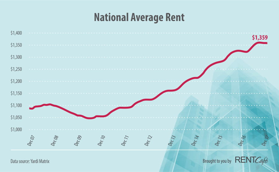 USA Average Rent