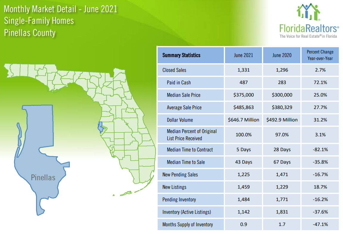 June 2021 Pinellas County Real Estate Stats
