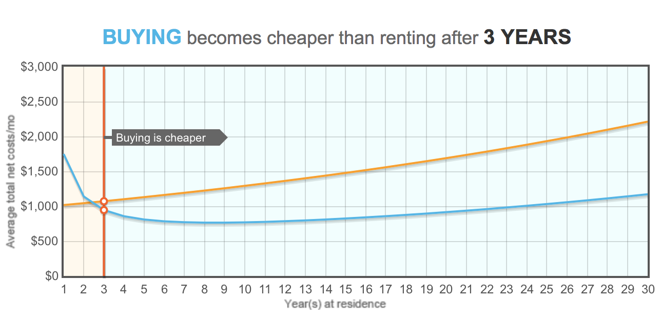 Renting to Buying Calc.