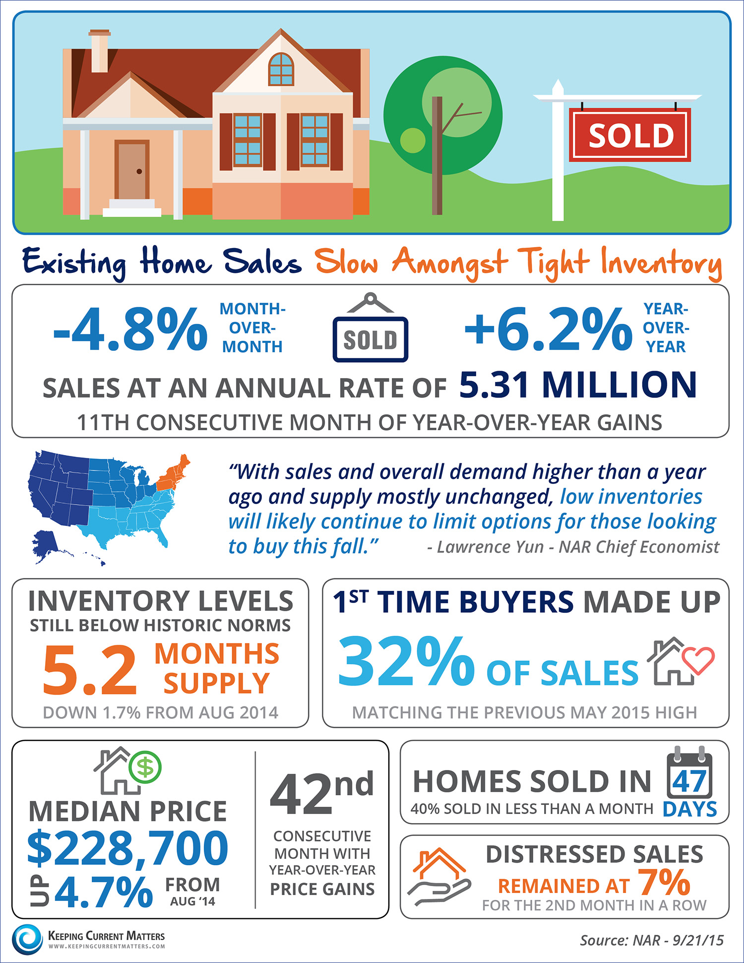 Existing Home Sales Slow