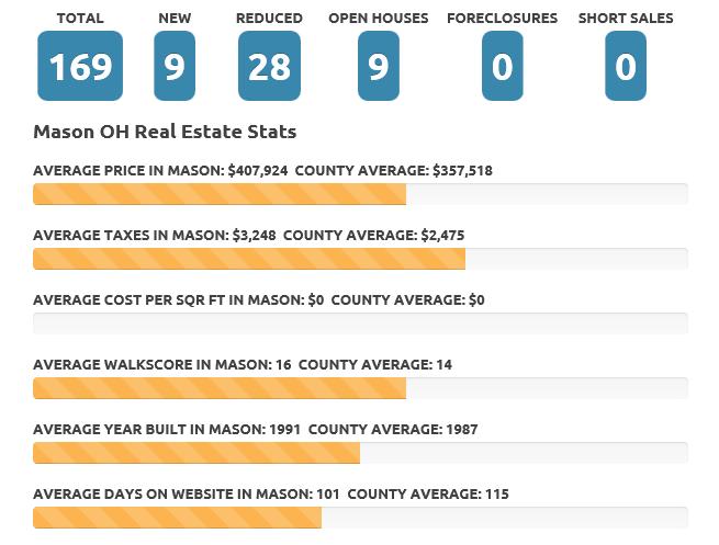 Mason Ohio October 2015 Real Estate Market