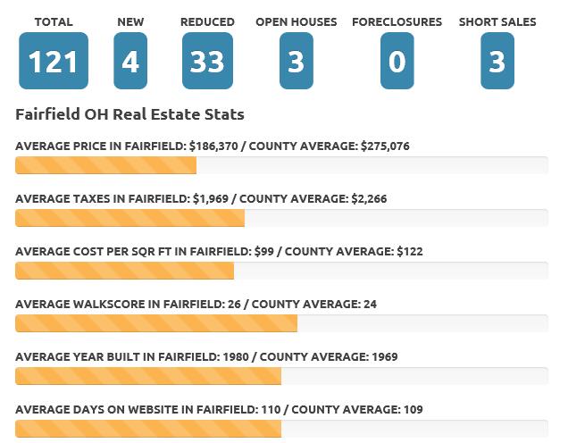 Fairfield Feb 19 real estate market