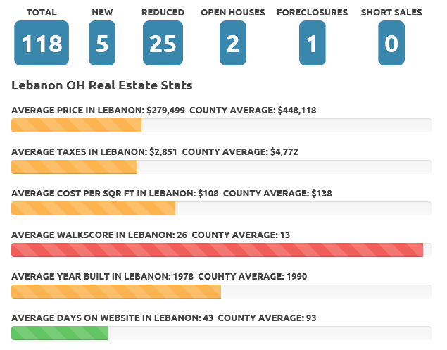 Lebanon OH July 2017 real estate market