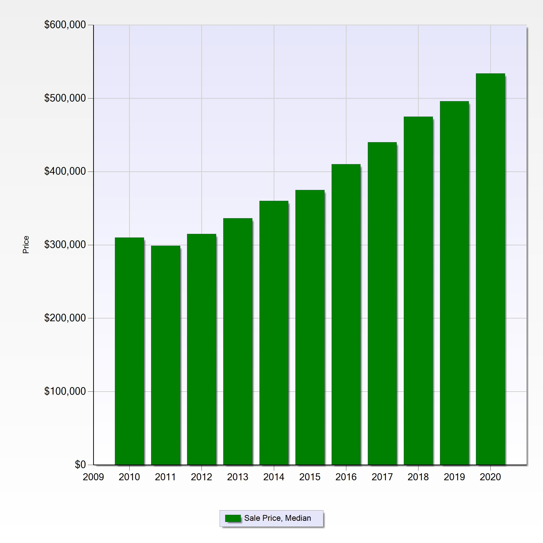 Pinellas Waterfront Home Price Trends for Past 10 Years