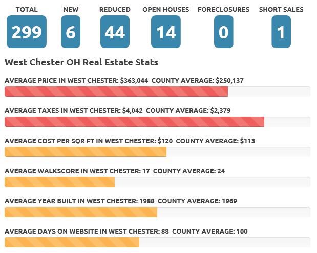 West Chester Nov 2017 real estate market