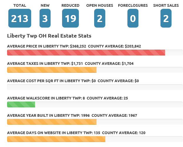 Liberty Township Ohio December 2015 Real Estate Market