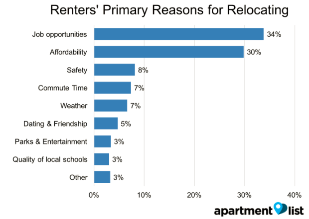 Renters Moving in Portland Oregon