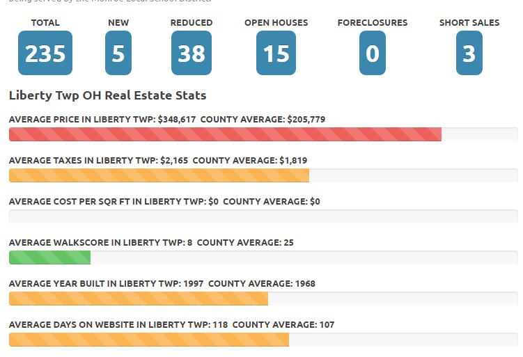 Liberty Township Ohio Real Estate market