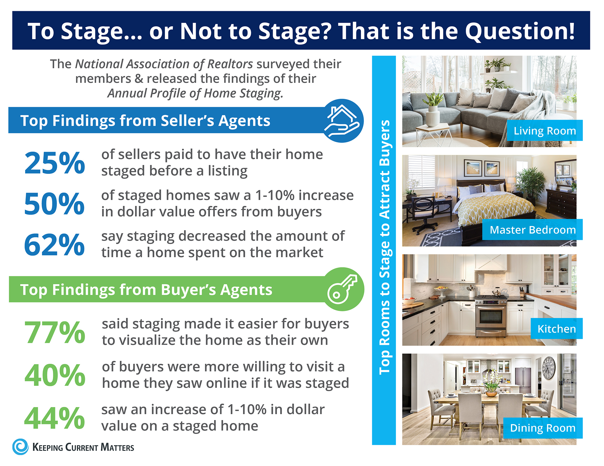 Benefits home home staging for selling a home in Prosper Celina Frisco Melissa Mckinney Little Elm Plano Lewisville Texas