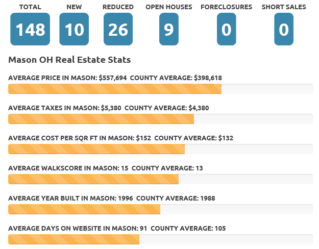 Mason August 2016 real estate market