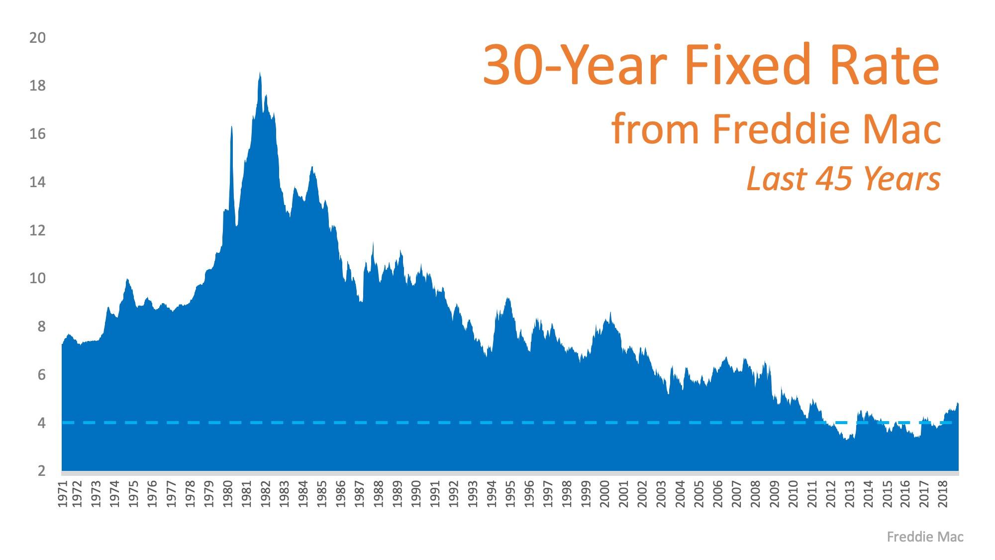 2019 Interest Rate Historical Comparison