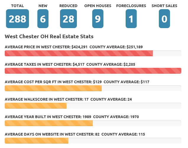 Mar 2017 West Chester real estate market