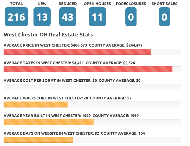 June 2016 West Chester real estate market