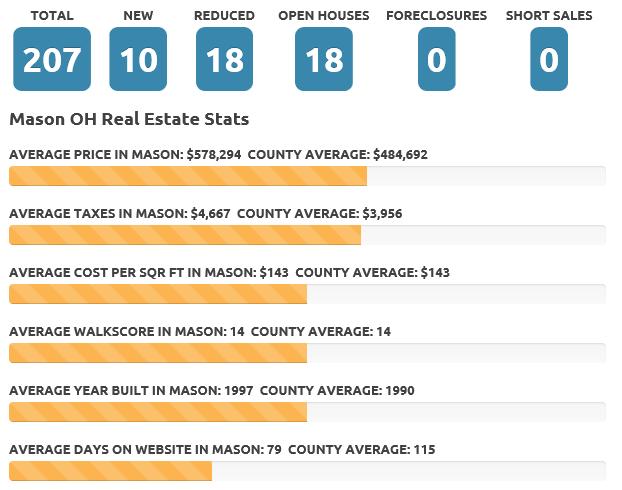 Feb 2018 Mason real estate market