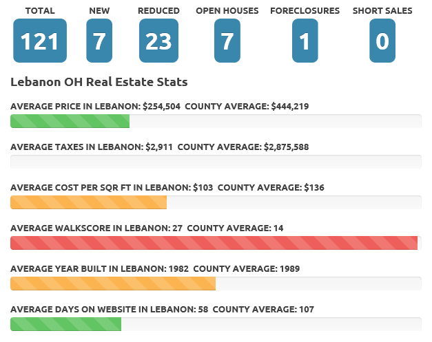 Lebanon Oct 17 real estate market