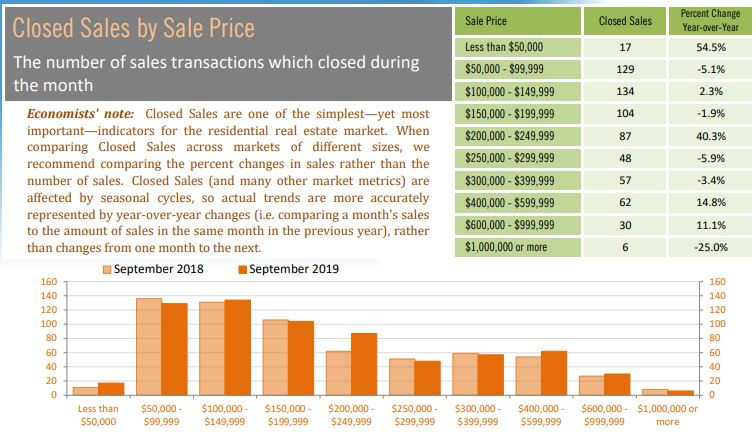 Condo/Townhouse Sales by Price Point