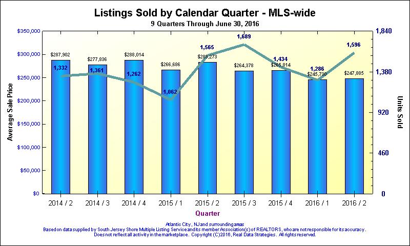 South Jersey Shore MLS Market Update