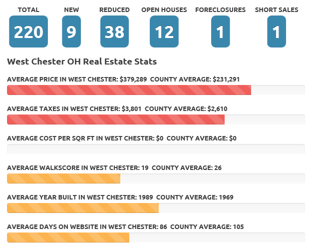 Apr 2016 West Chester Real Estate Market