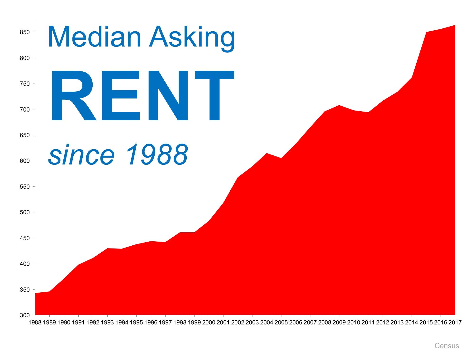 Rental Graph
