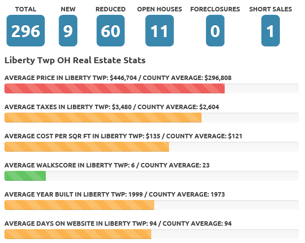 Liberty Twp May 18 real estate market