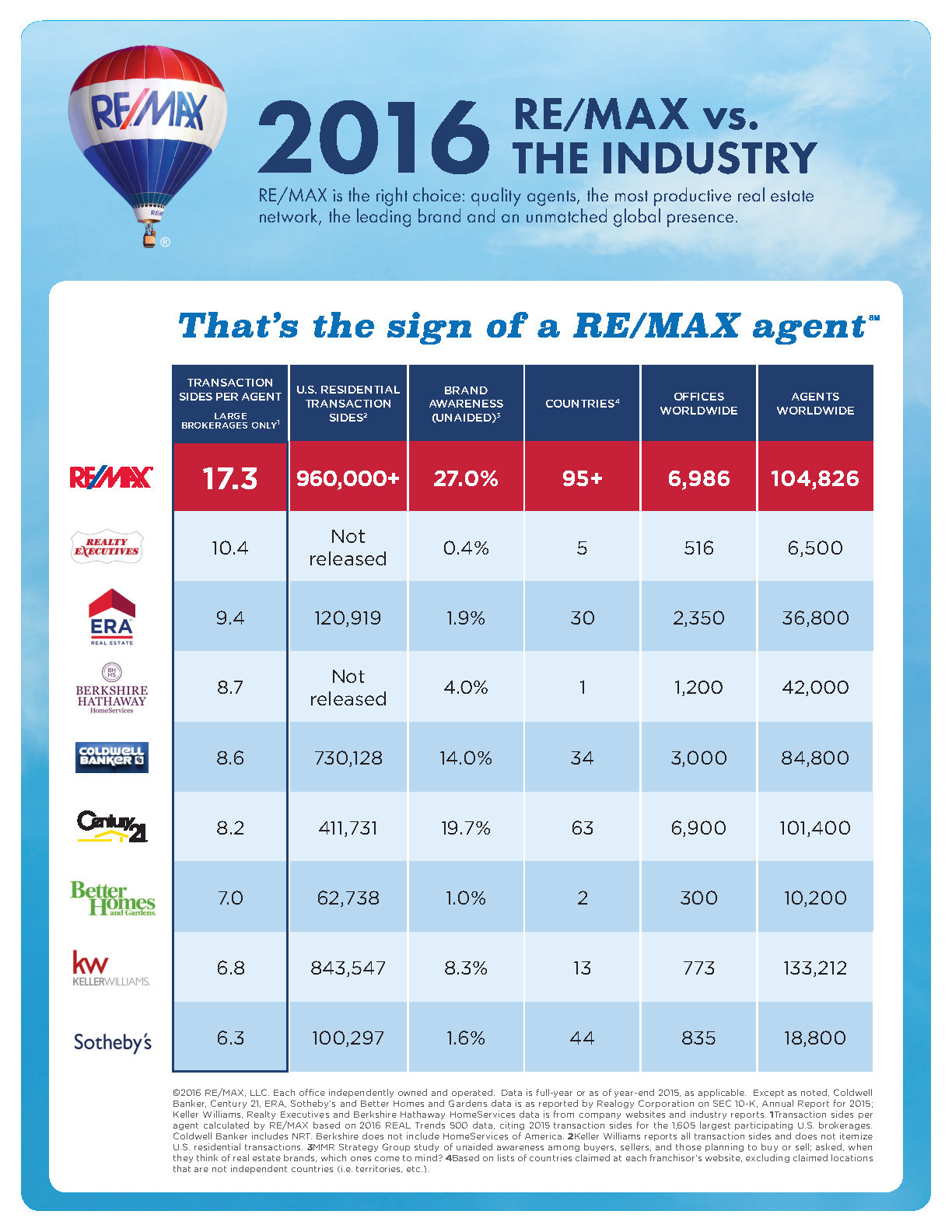 RE/MAX vs Industry Real Estate