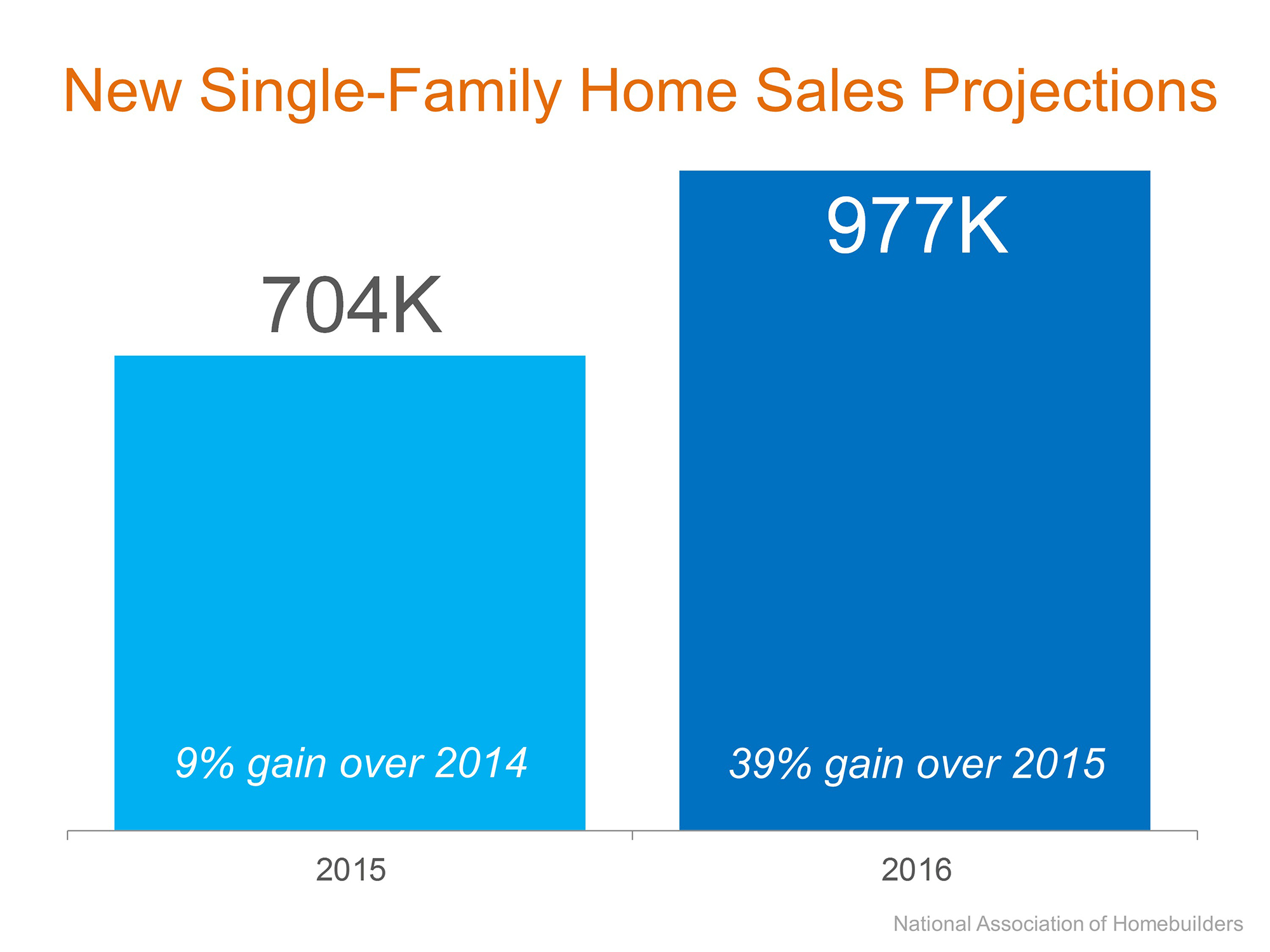 new single family home s projections