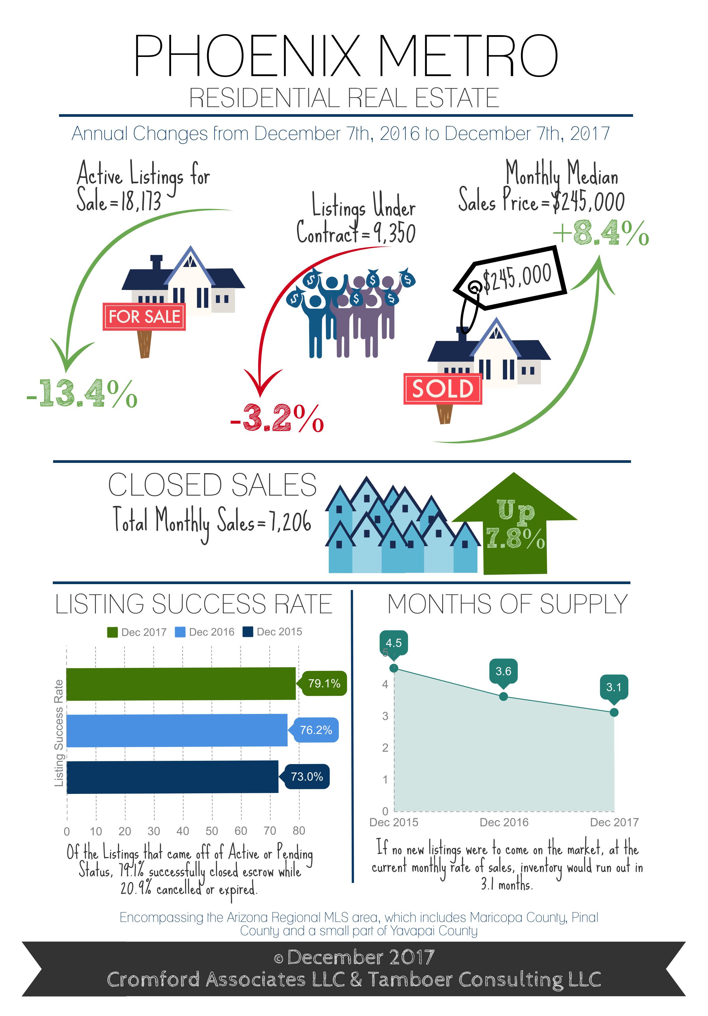 December Phoenix Housing Market Update