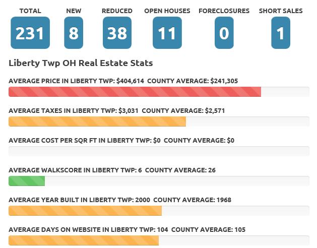 Liberty Twp May 2016 real estate market