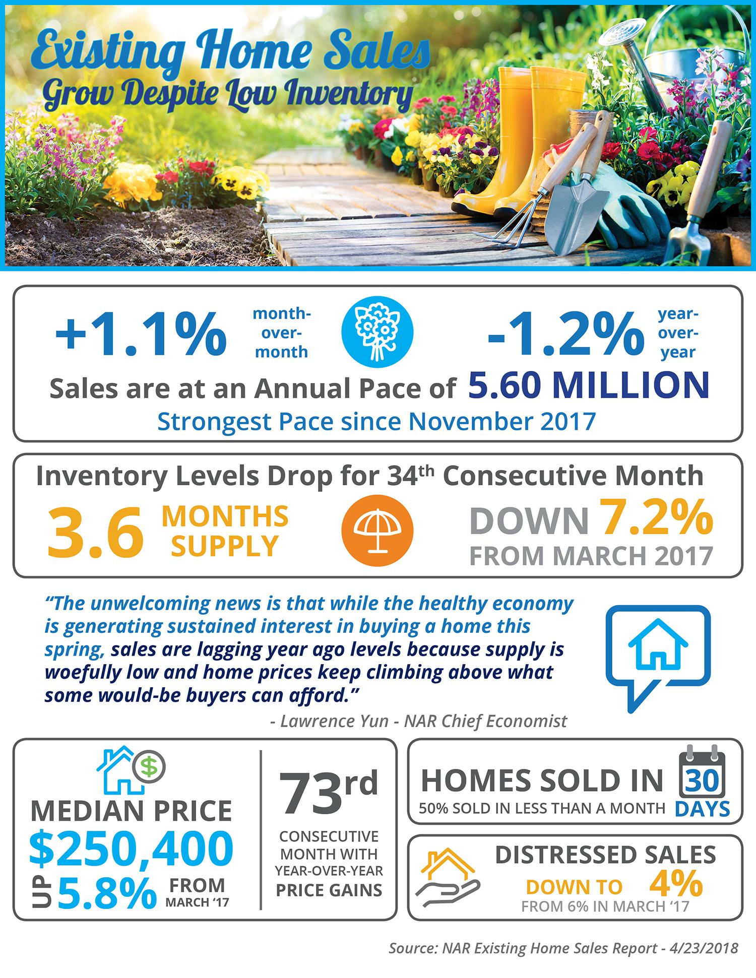Home Sales Grow in Oregon Despite Low Inventory