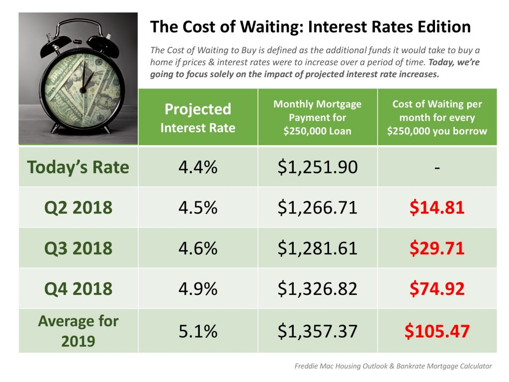 Cost of Waiting