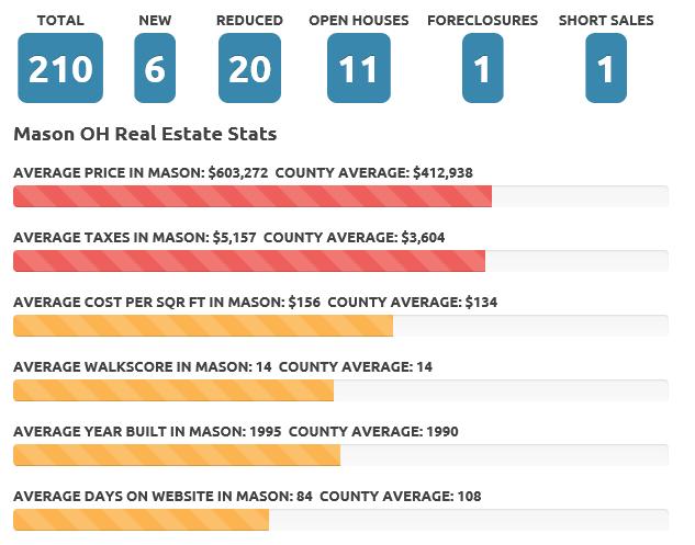 Feb 2017 Mason OH real estate market