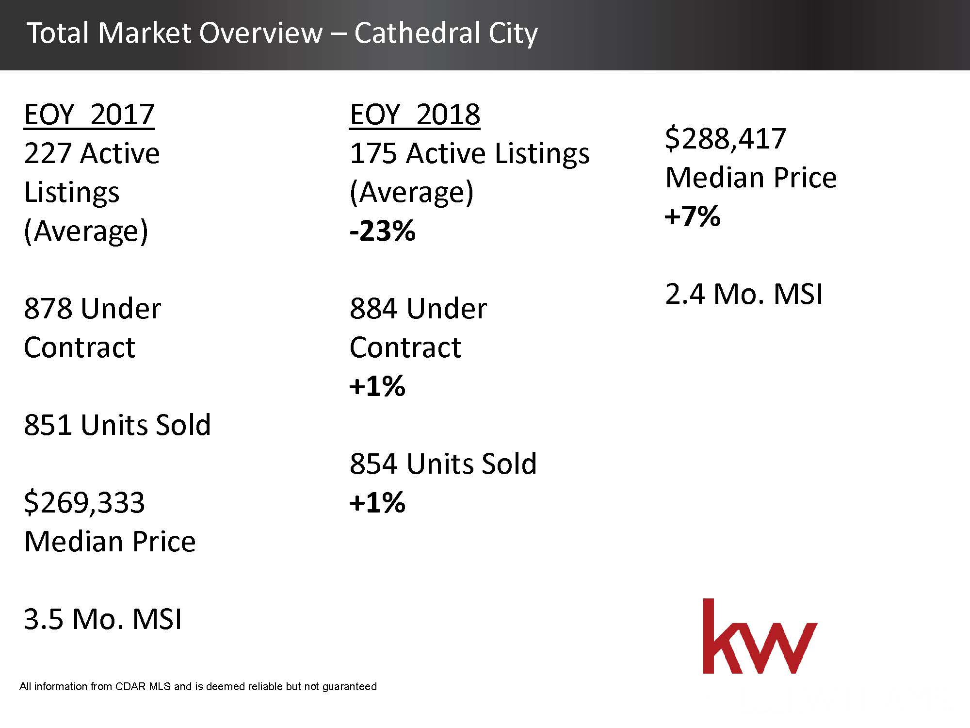 Total Housing Market 2018 Overview - Cathedral City