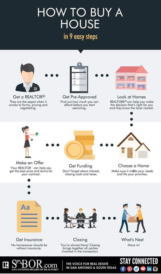 SIMPLE STEPS TO BUYING A HOUSE