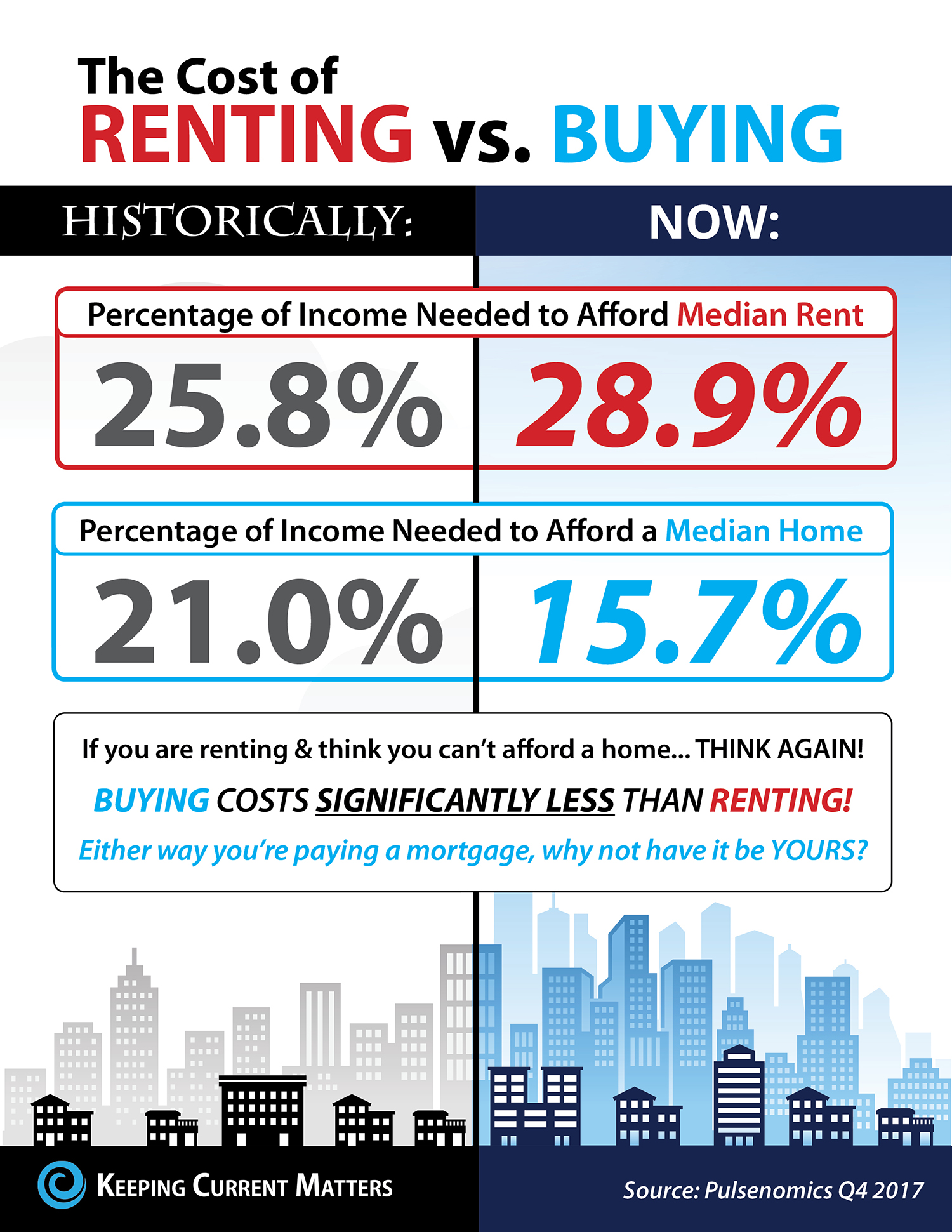 The cost of renting vs buying 2018