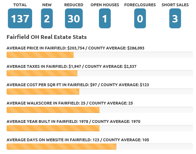 Fairfield March 2019 real estate market