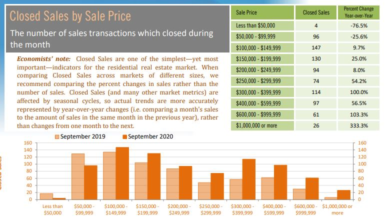 Pinellas County Condo and Townhouse Price Trends