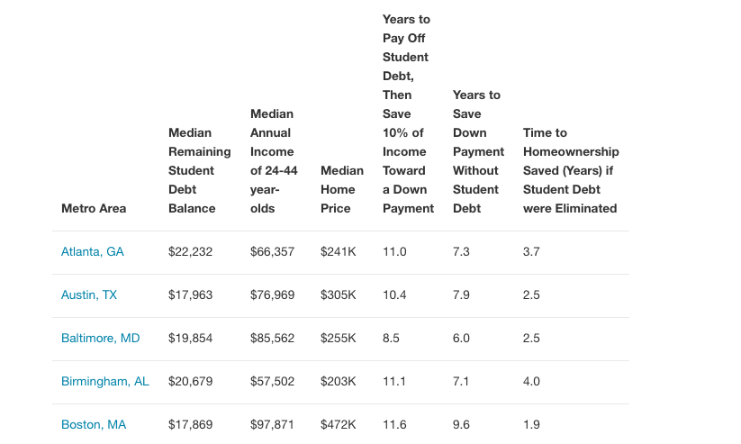 Note: For this analysis, Redfin utilized statistical data from LendingTree and the Bureau of Labor and Statistics.