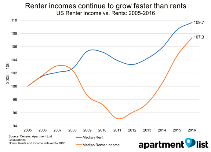 Income out paces rents