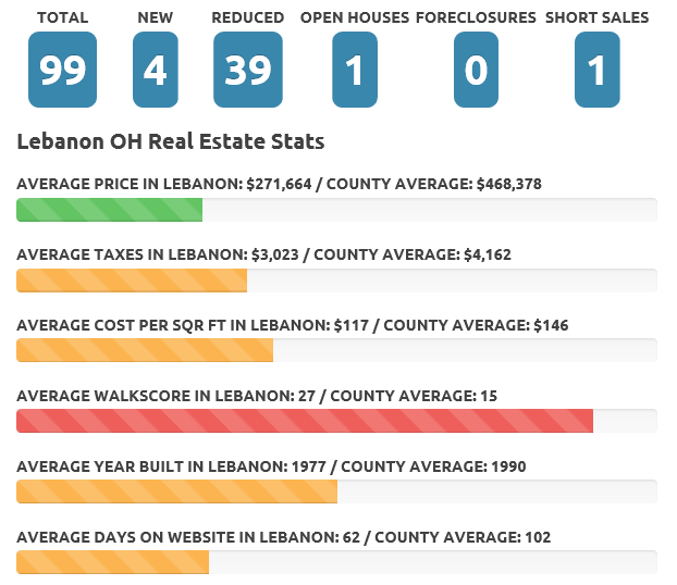 Lebanon Oct 19 real estate market