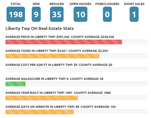 Liberty Twp July 2016 real estate market