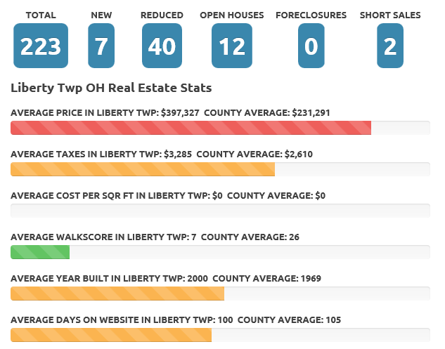 Apr 2016 Liberty Twp Real Estate Market