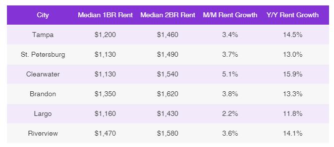 Tampa Bay Rental Price Trends