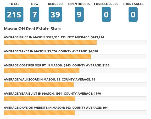 Mason Sept 2017 real estate market