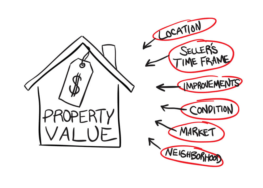 factors that affect property value lisa belcher eXp Realty